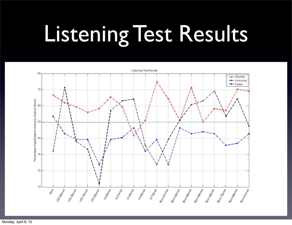 Listening Test Results Monday, April 8, 13