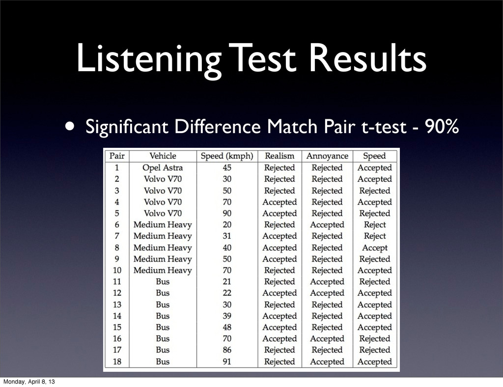 Listening Test Results • Significant Difference ...