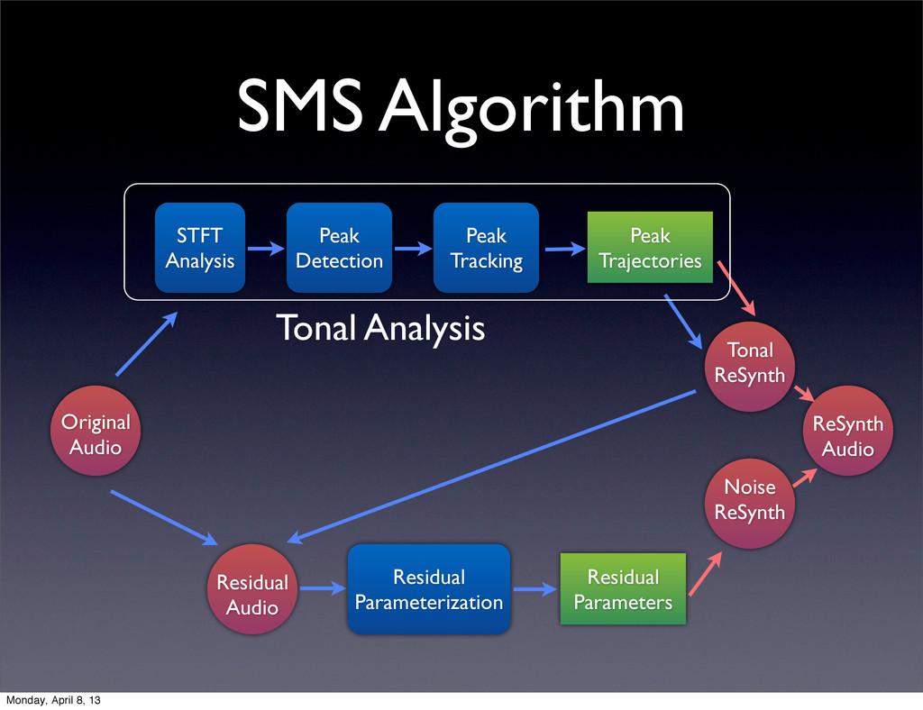 SMS Algorithm STFT Analysis Original Audio Peak...