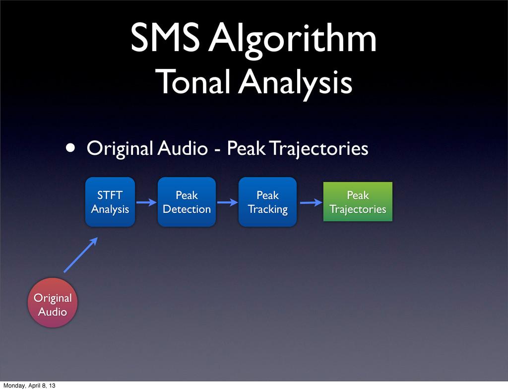 SMS Algorithm Tonal Analysis • Original Audio -...
