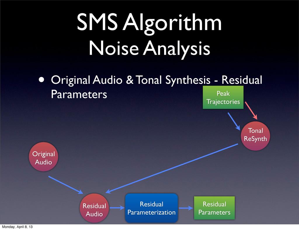 SMS Algorithm Noise Analysis • Original Audio &...