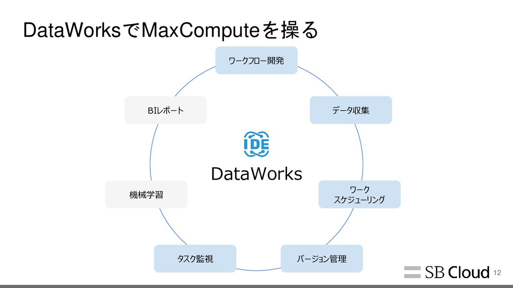 DataWorksでMaxComputeを操る 12 MaxCompute *多機能:分析 -...