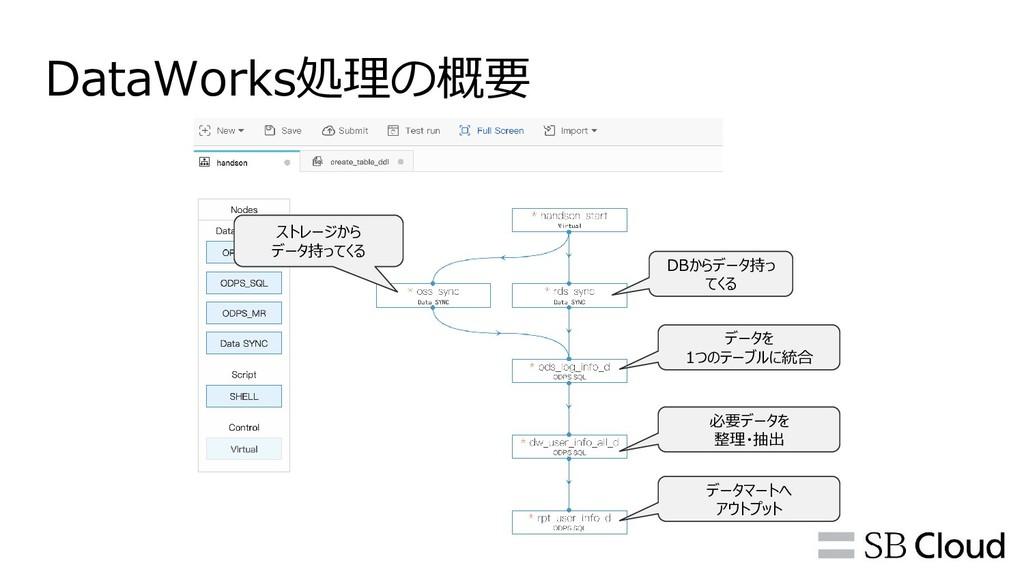 DataWorks処理の概要 DBからデータ持っ てくる ストレージから データ持ってくる デ...