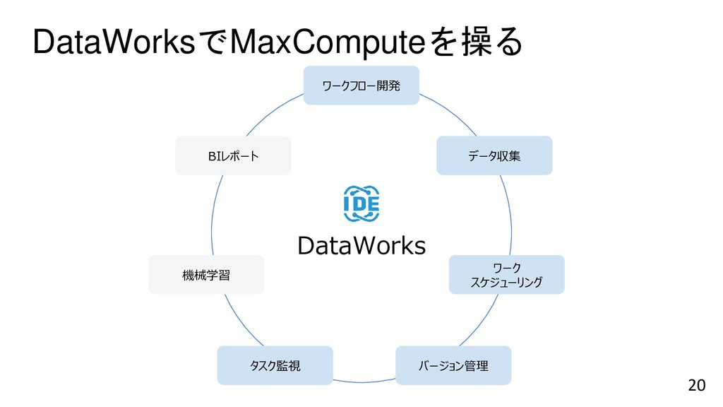 DataWorksでMaxComputeを操る 20 MaxCompute *多機能:分析 -...