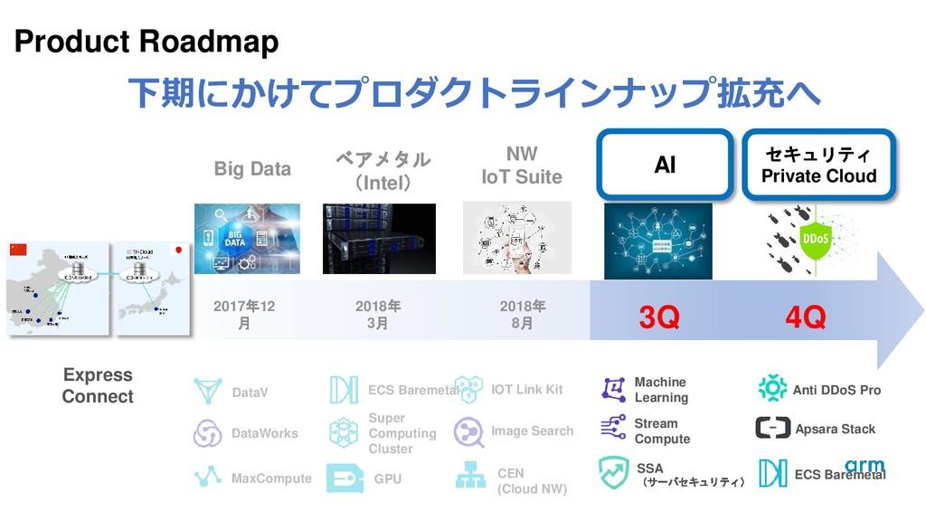 MaxCompute DataWorks DataV AI セキュリティ Private Cl...