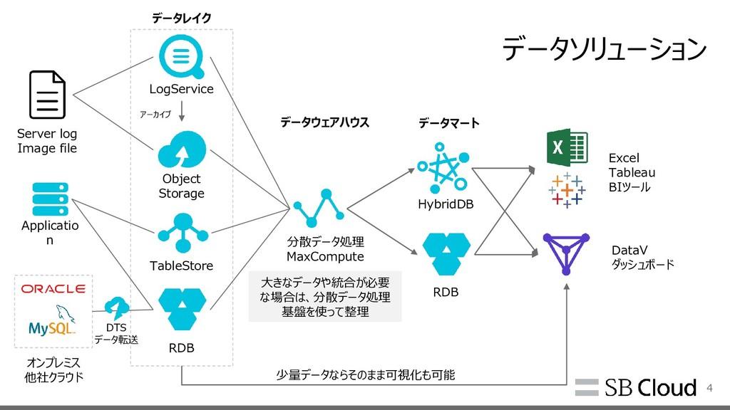 データソリューション 4 LogService Object Storage TableSto...