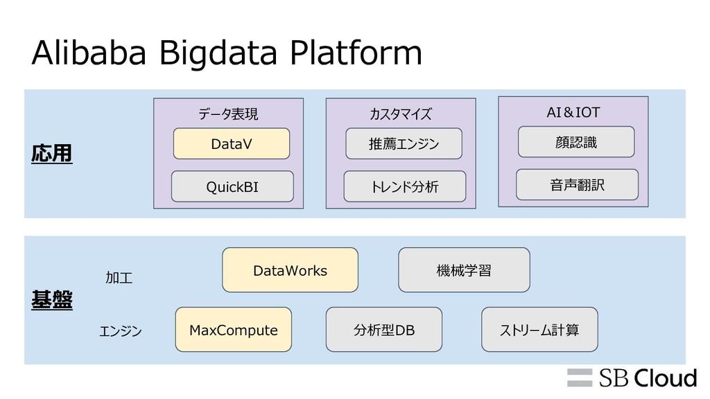 応用 データ表現 Alibaba Bigdata Platform 基盤 MaxCompute...