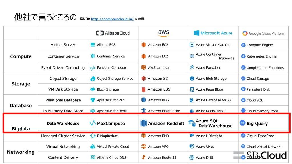 Compute Virtual Server Alibaba ECS Amazon EC2 A...