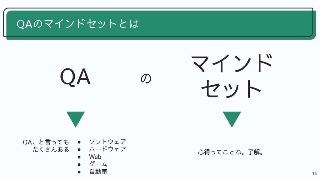 14 QAのマインドセットとは 心得ってことね。了解。 QA QA、と言っても たくさんある ...