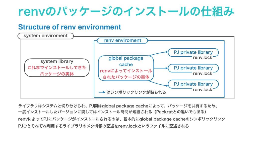 SFOWͷύοέʔδͷΠϯετʔϧͷΈ Structure of renv enviro...