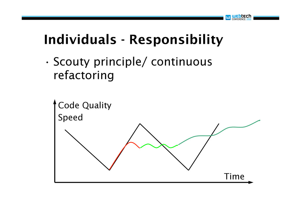 Individuals - Responsibility •Scouty principle...