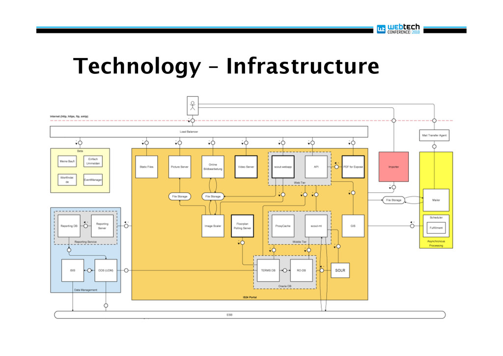 Technology – Infrastructure