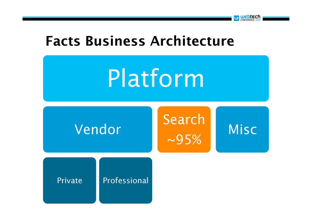 Facts Business Architecture Platform Vendor Pri...
