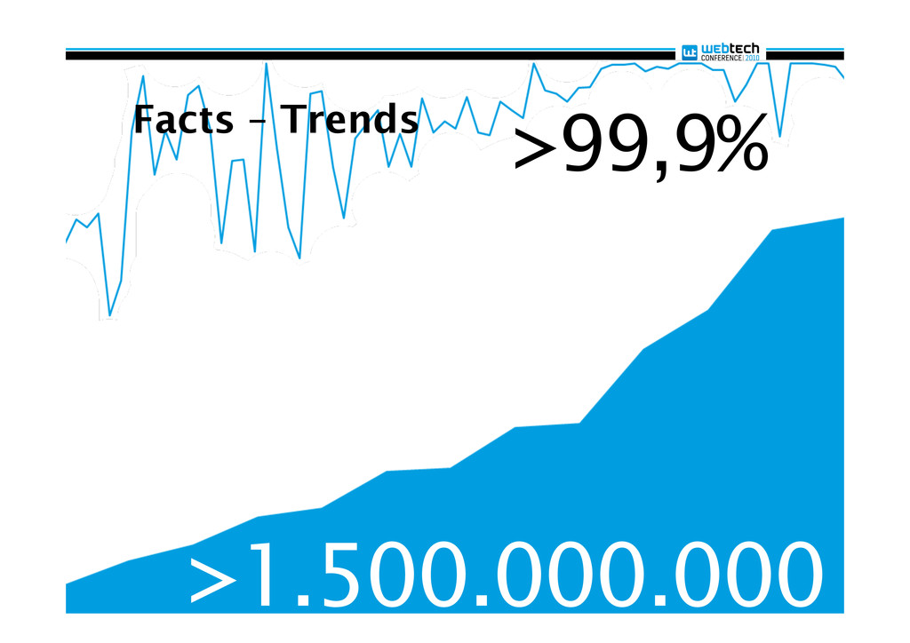 Facts – Trends >1.500.000.000 >99,9%