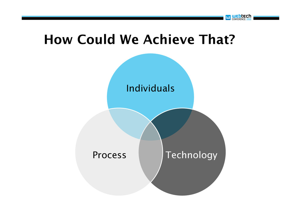 How Could We Achieve That? Individuals Technolo...