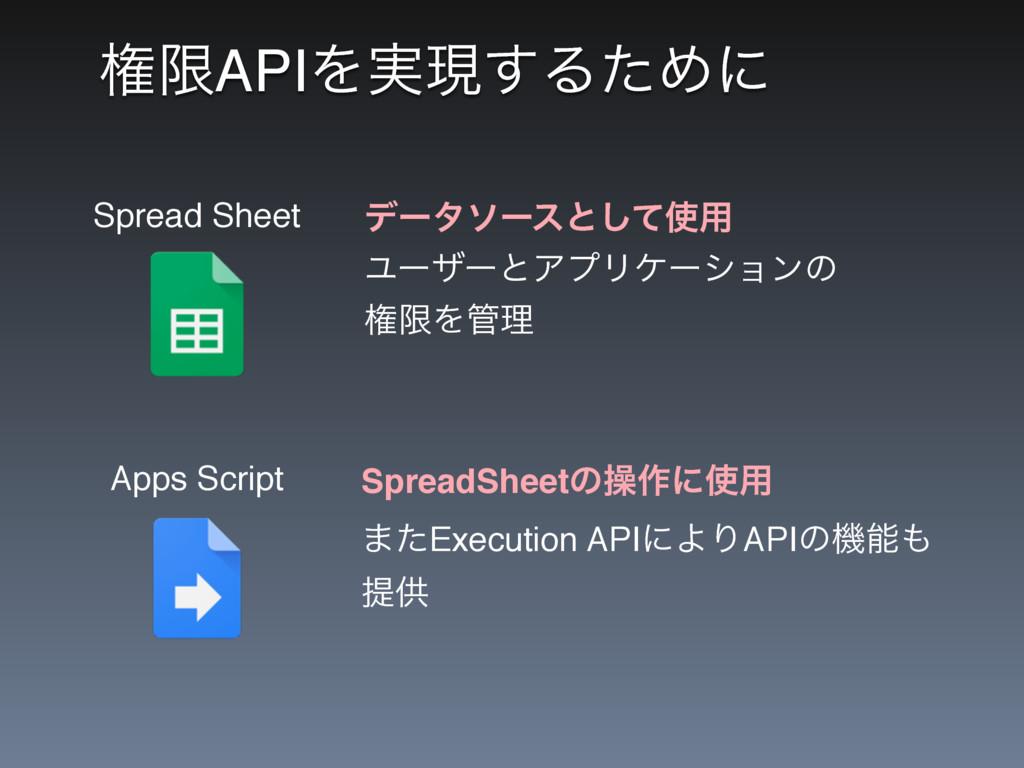 ݖݶAPIΛ࣮ݱ͢ΔͨΊʹ Spread Sheet Apps Script σʔλιʔεͱ͠...