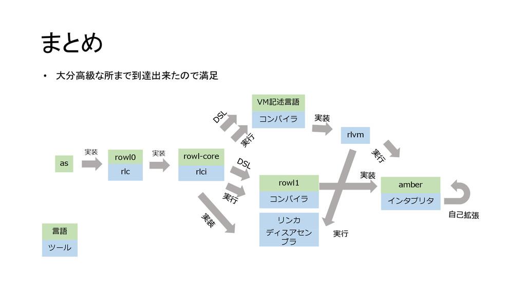 まとめ rowl0 rlc rlci rowl-core as VM記述言語 rlvm row...