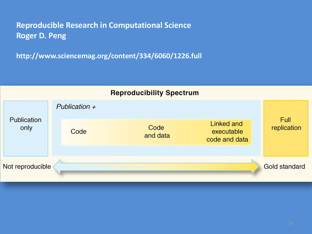 24 Reproducible Research in Computational Scien...
