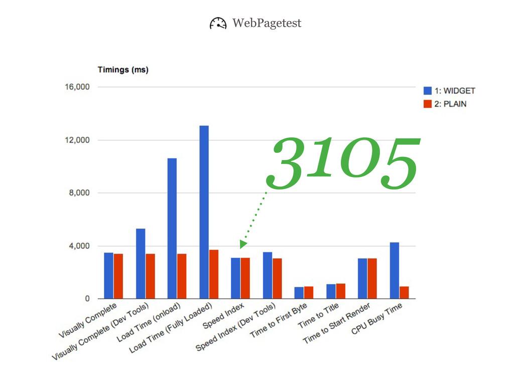 3105 WebPagetest