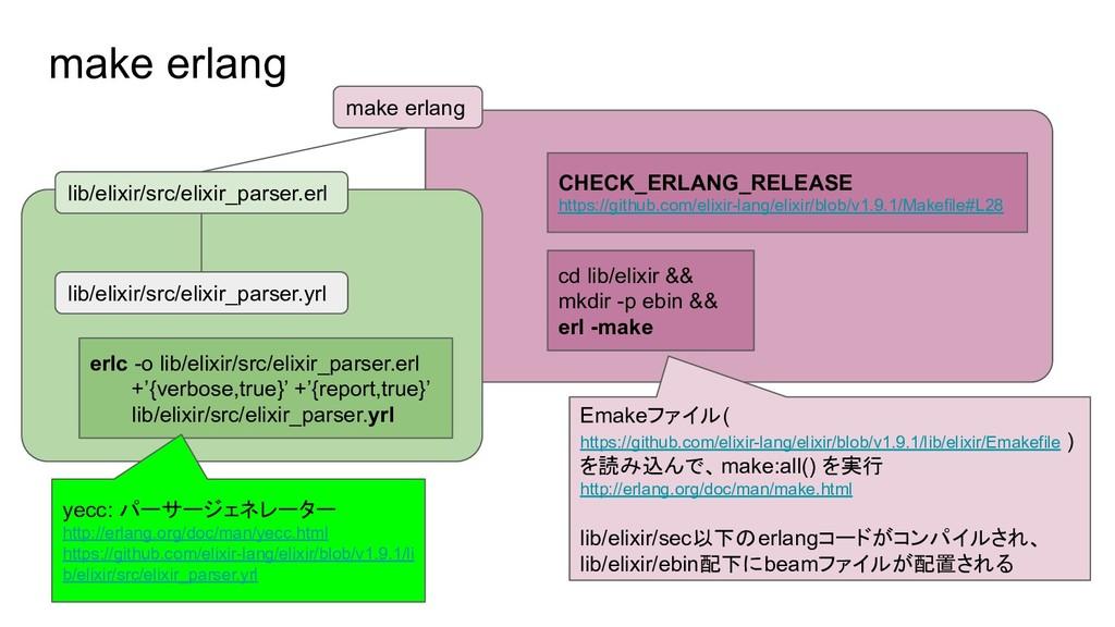 make erlang make erlang lib/elixir/src/elixir_p...