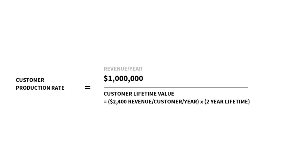 CUSTOMER PRODUCTION RATE = REVENUE/YEAR $1,000,...