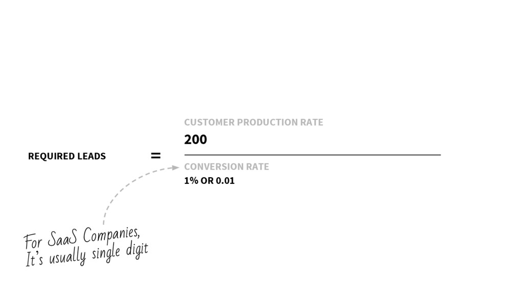 REQUIRED LEADS = CUSTOMER PRODUCTION RATE 200 C...