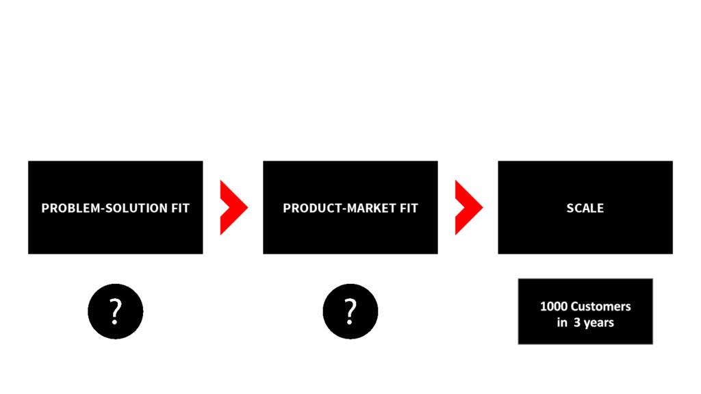 PROBLEM-SOLUTION FIT PRODUCT-MARKET FIT SCALE