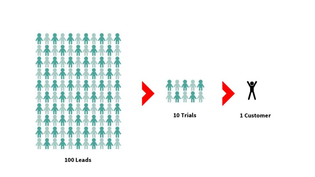100 Leads 10 Trials 1 Customer