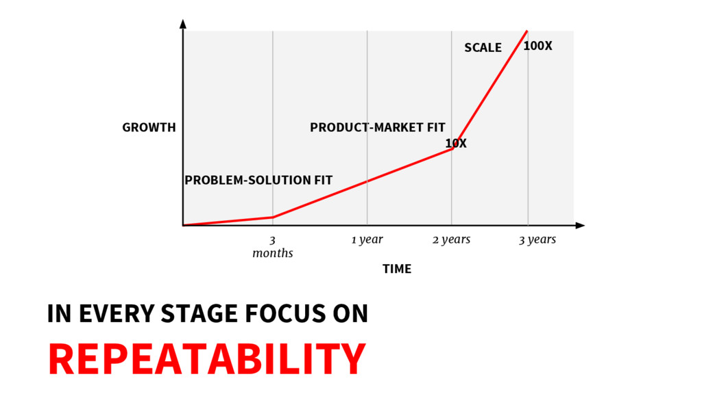 IN EVERY STAGE FOCUS ON REPEATABILITY GROWTH TI...