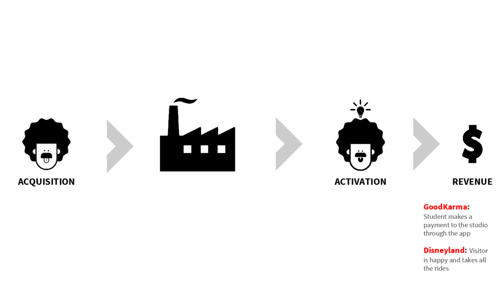ACQUISITION ACTIVATION REVENUE GoodKarma: Stude...