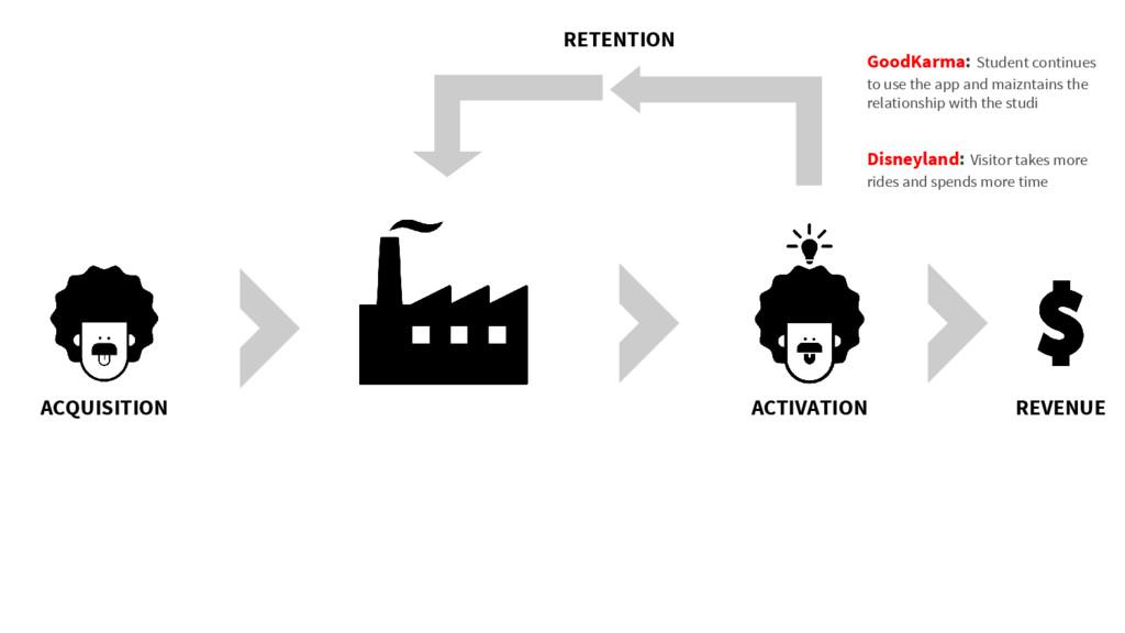 ACQUISITION ACTIVATION REVENUE RETENTION GoodKa...