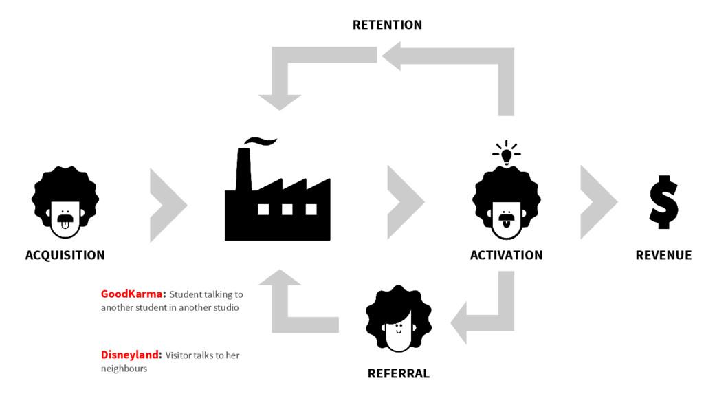 ACQUISITION ACTIVATION REVENUE REFERRAL RETENTI...