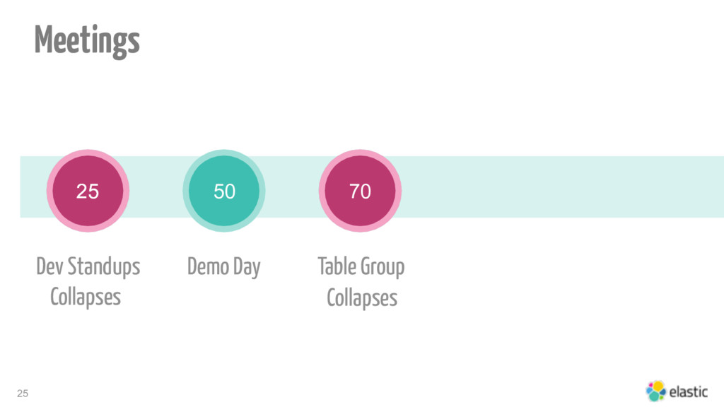 25 25 Table Group 50 70 Demo Day Dev Standups C...