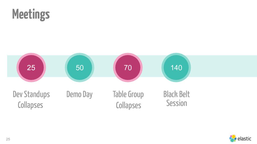 25 25 Table Group Black Belt Session 50 70 140 ...