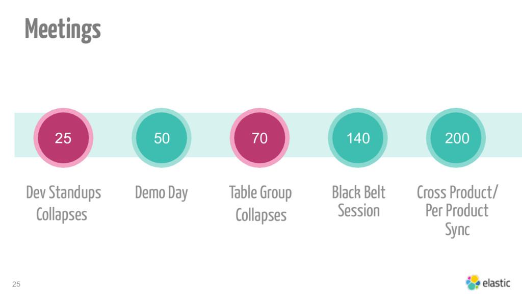 25 25 Table Group Black Belt Session Cross Prod...