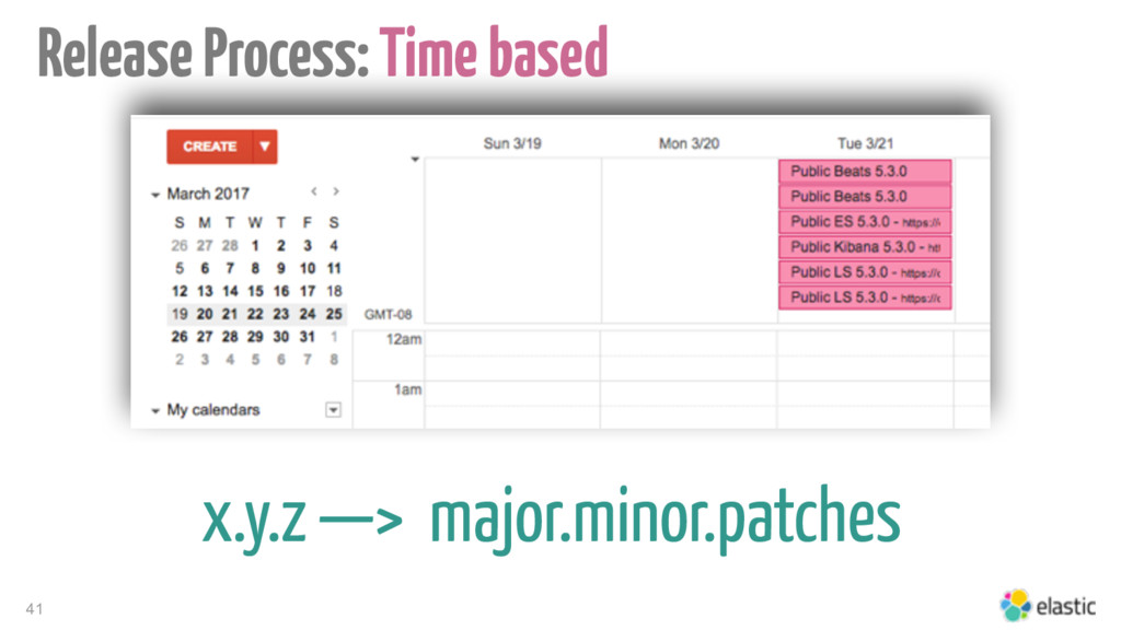 41 Release Process: Time based x.y.z —> major.m...
