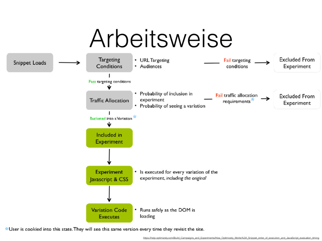 Arbeitsweise https://help.optimizely.com/Build_...