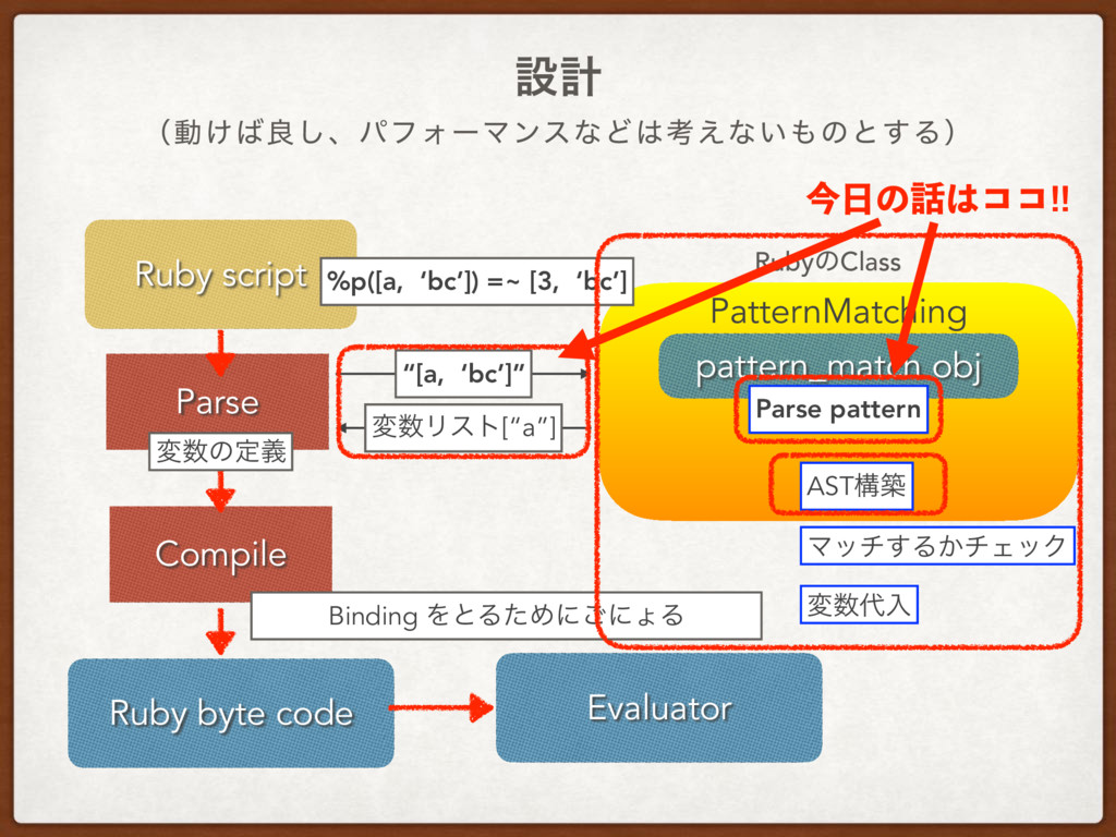 ʢಈ͚ྑ͠ɺύϑΥʔϚϯεͳͲߟ͑ͳ͍ͷͱ͢Δʣ ઃܭ Ruby script Pars...