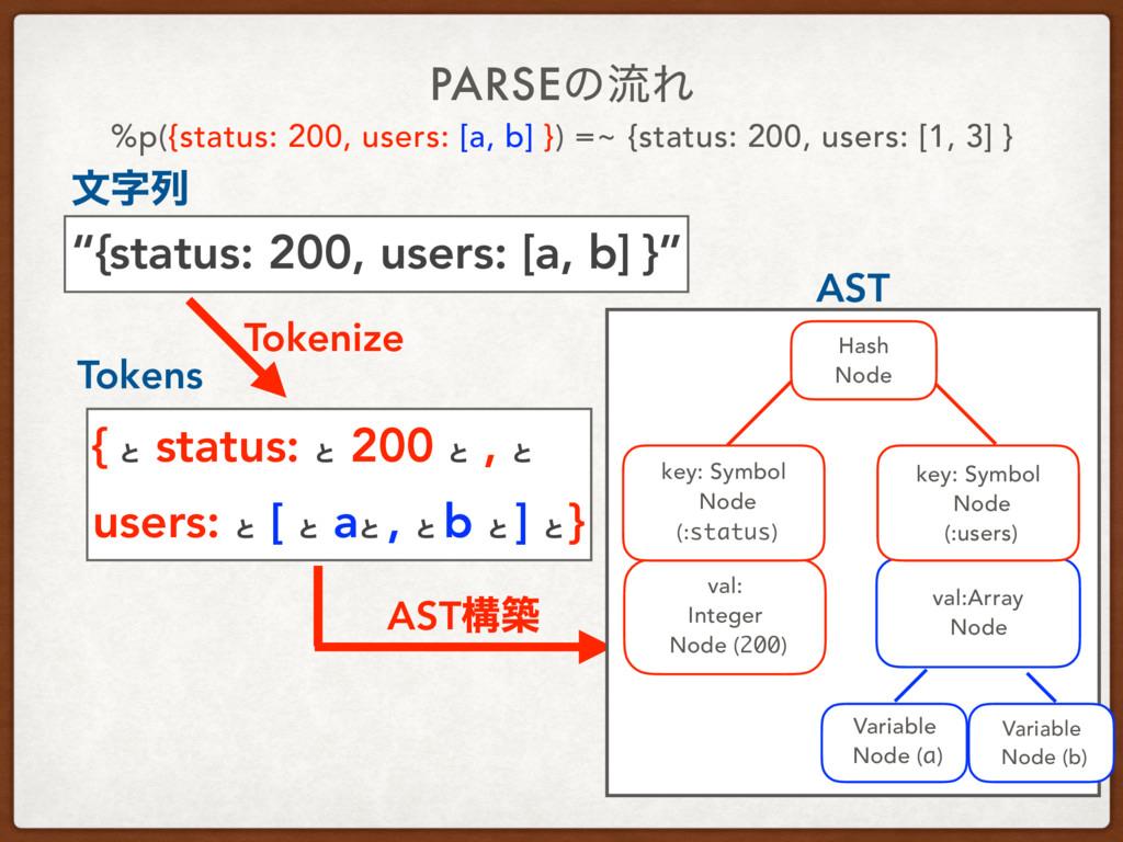 "PARSEͷྲྀΕ ""{status: 200, users: [a, b] }"" { ͱ st..."