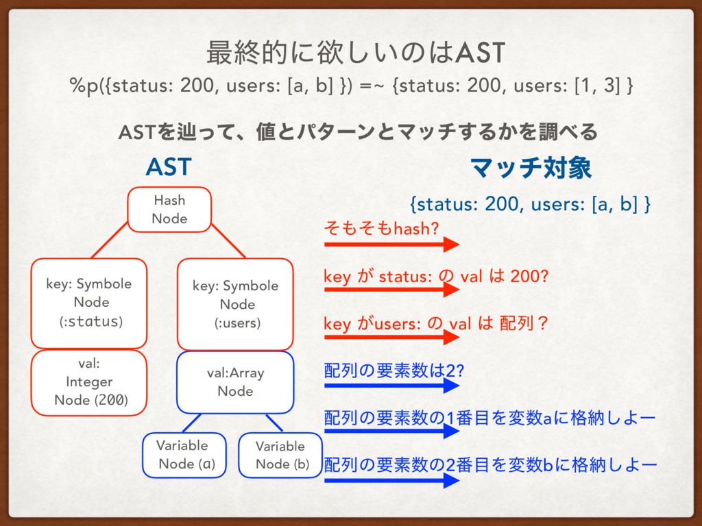 ࠷ऴతʹཉ͍͠ͷAST %p({status: 200, users: [a, b] }) ...