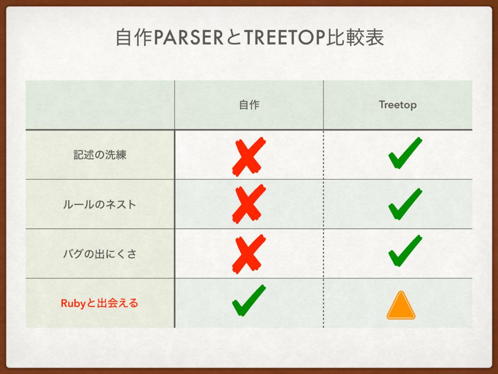 ࣗ࡞PARSERͱTREETOPൺֱද ࣗ࡞ Treetop هड़ͷચ࿅ ϧʔϧͷωετ όά...