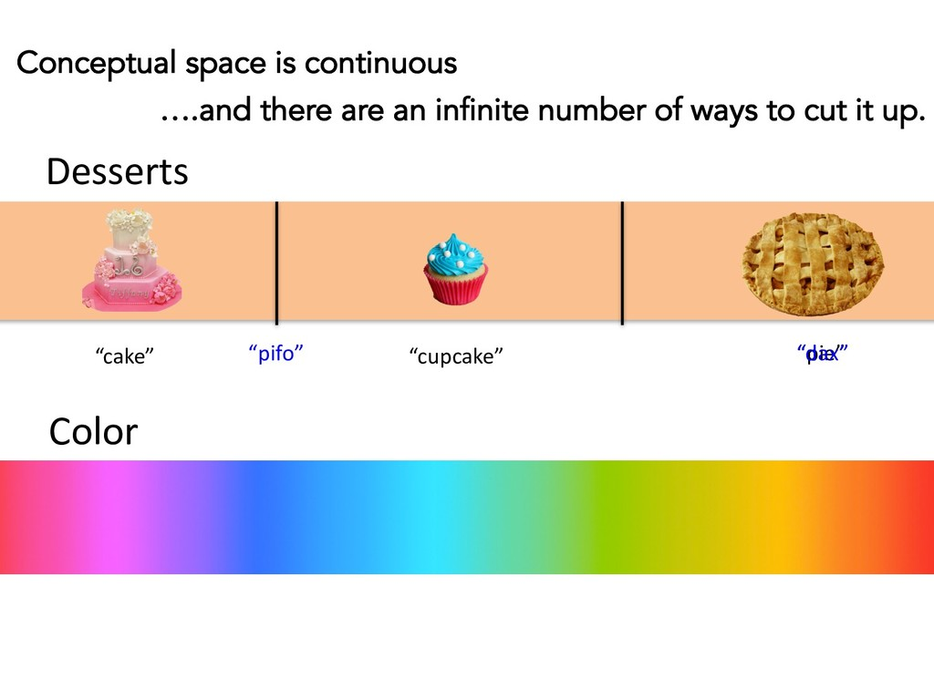 Conceptual space is continuous Color ….and ther...