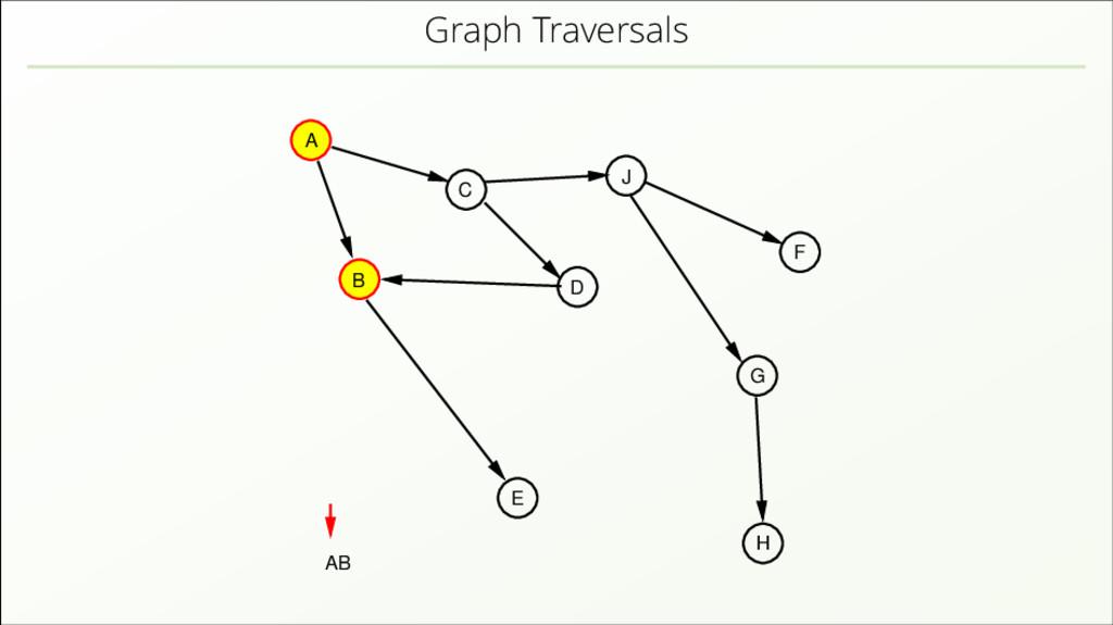 Graph Traversals A B C D J E H F G AB