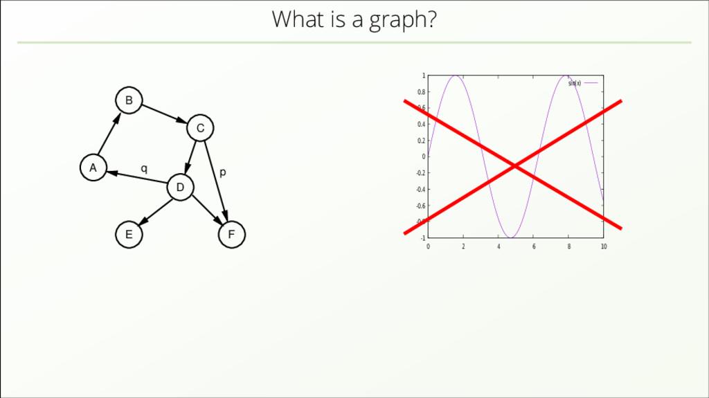 What is a graph? E A C D F B p q -1 -0.8 -0.6 -...