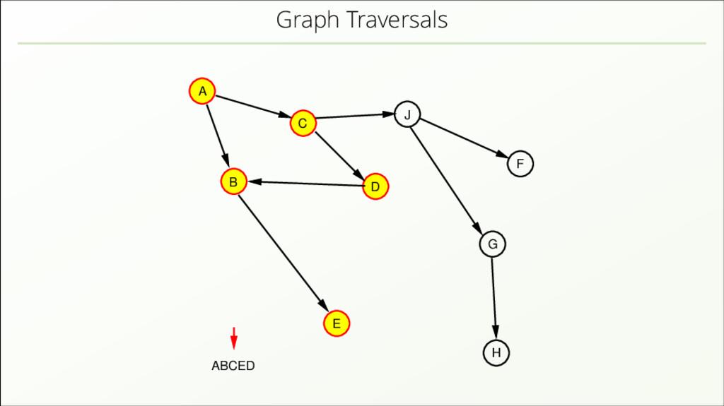 Graph Traversals A B C D J E H F G ABCED