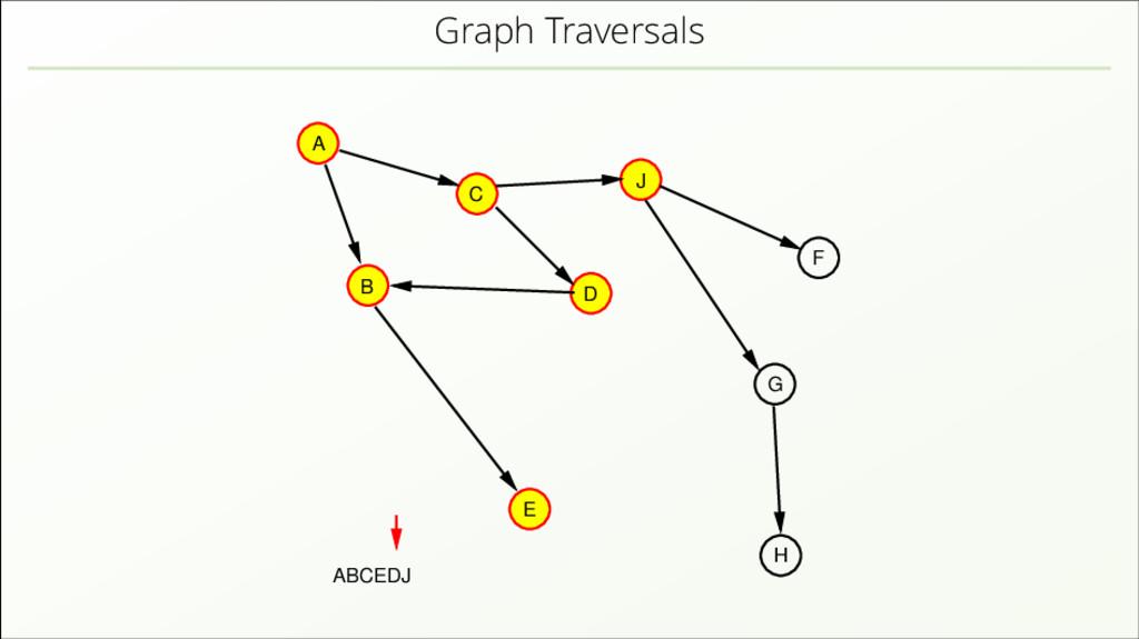 Graph Traversals A B C D J E H F G ABCEDJ