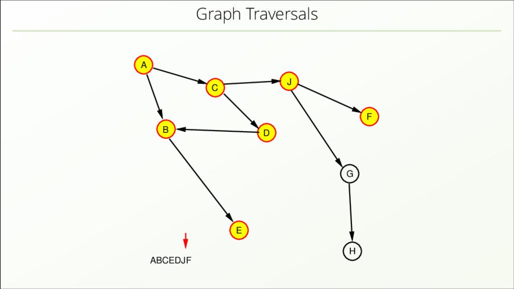 Graph Traversals A B C D J E H F G ABCEDJF