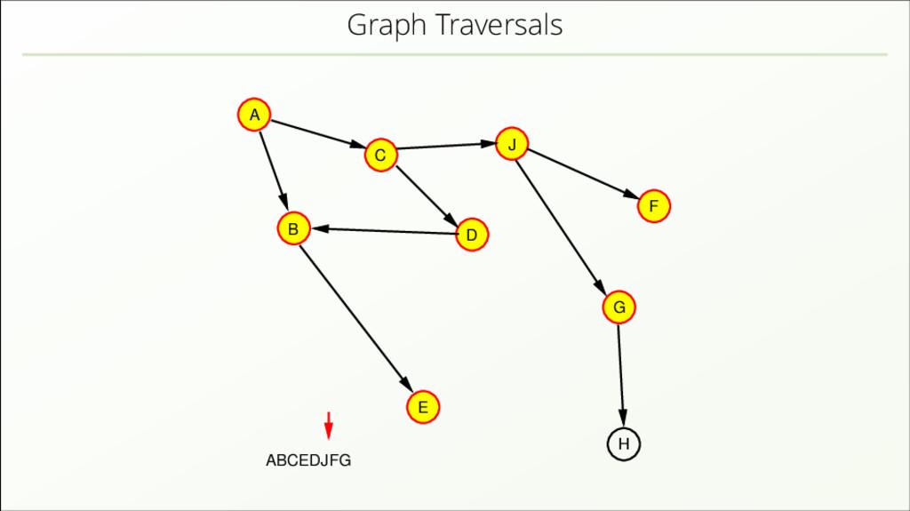 Graph Traversals A B C D J E H F G ABCEDJFG