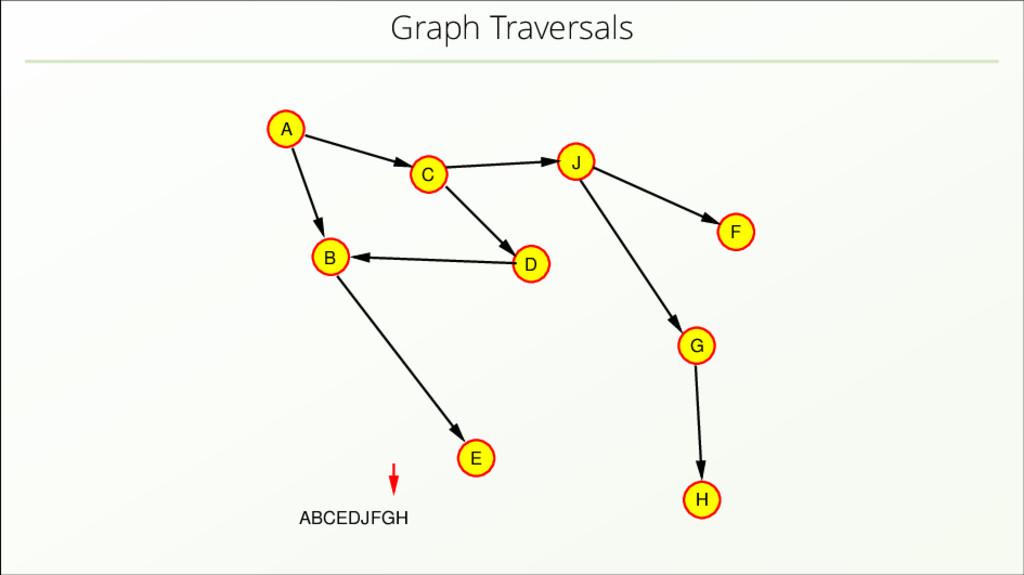 Graph Traversals A B C D J E H F G ABCEDJFGH