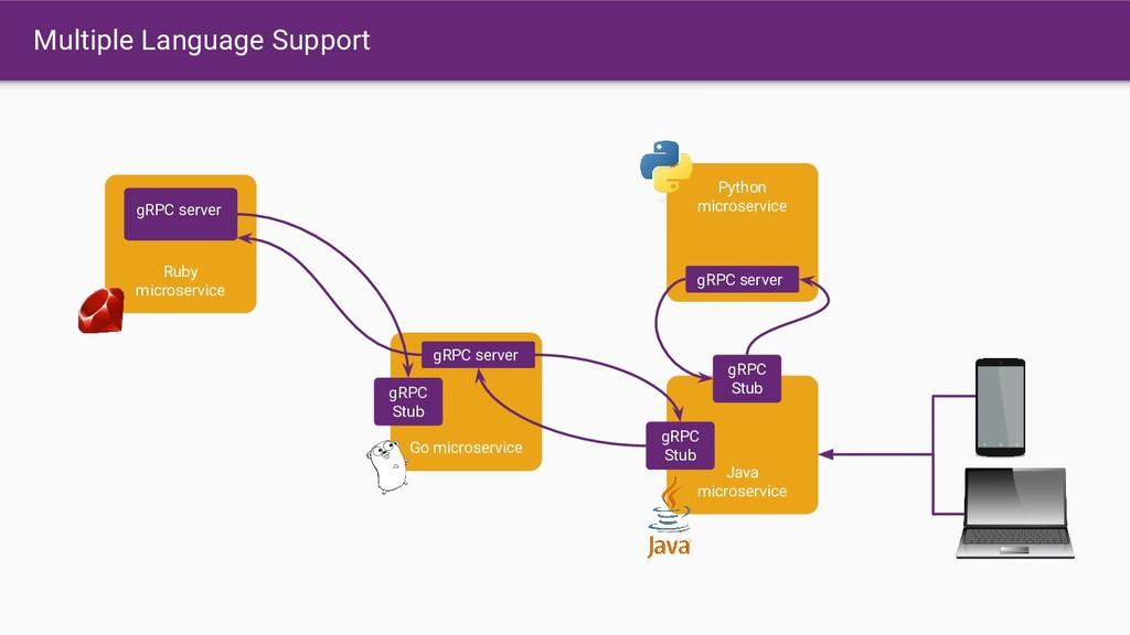Ruby microservice gRPC server Go microservice g...